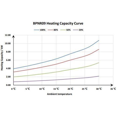 Тепловой инверторный насос BPNR09 (9.0 кВт) Fairland