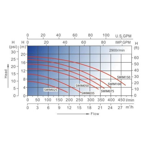 Насос центробежный AquaViva LX SWIM025M (220В, 4 м3/ч, 0.50HP)