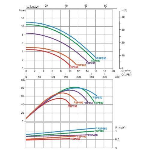 Фильтрационная установка с верхним подключением Emaux FSP400-SS033 (6.48 м3/ч, D400)