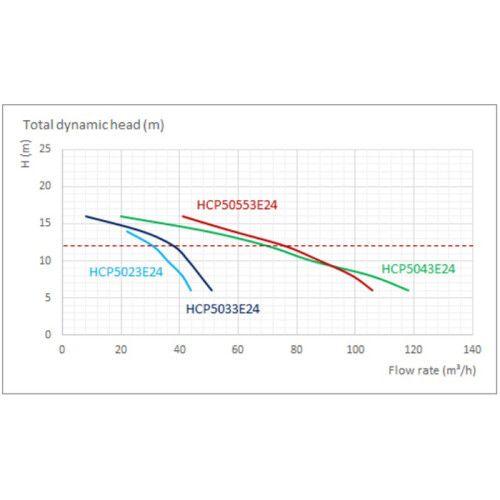 Насос центробежный Hayward HCP5033E24 (380В, 27 м3/ч, 3HP)