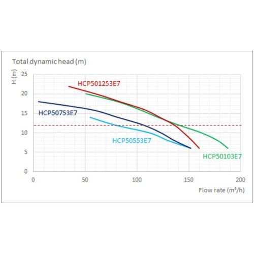 Насос центробежный Hayward HCP501253E7 (380В, 135 м3/ч, 12.5HP)