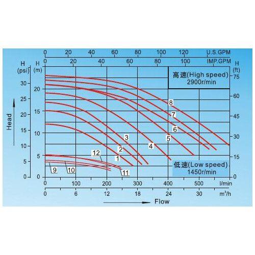 Насос центробежный AquaViva LX SWPB300T (380В, 28 м3/ч, 3HP)