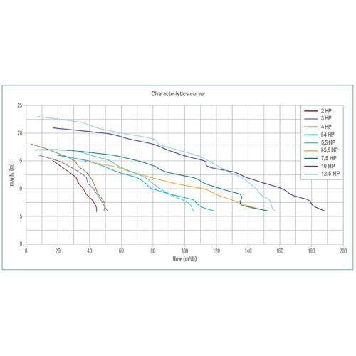 Насос центробежный Hayward HCP5043E124 (380В, 36 м3/ч, 4HP)