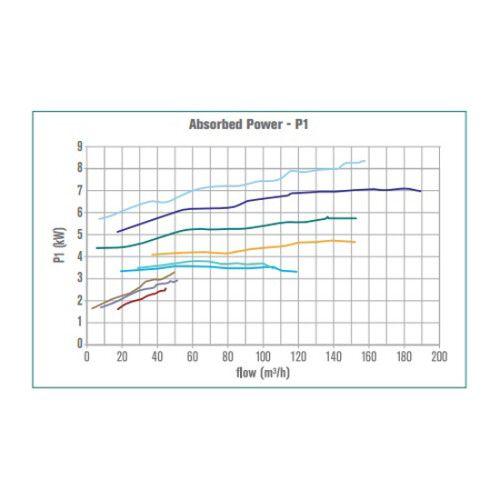Насос центробежный Hayward HCP5033E124 (380В, 27 м3/ч, 3HP)