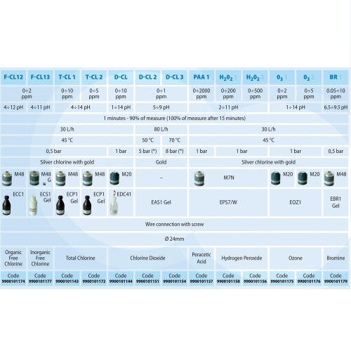 Ячейка для измерения PH-RX-CL-датчик протока Aquaviva