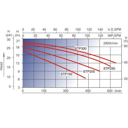 Насос центробежный AquaViva LX STP250M (220В/380В, 27 м3/ч, 2.5HP)