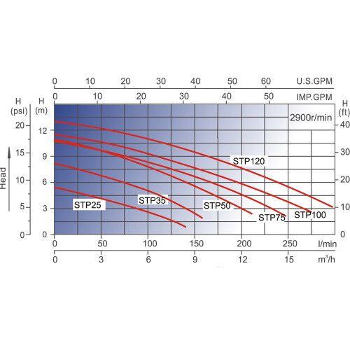 Насос центробежный AquaViva LX STP35M (220В, 5 м3/ч, 0.35 HP)