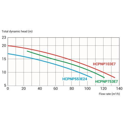 Насос центробежный Hayward NeoPump HCPNP553E24 IE3 (380В, 68м3/ч, 5.5HP)