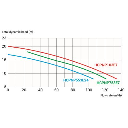 Насос центробежный Hayward NeoPump HCPNP103E7 IE3 (380В, 104 м3/ч, 10HP)
