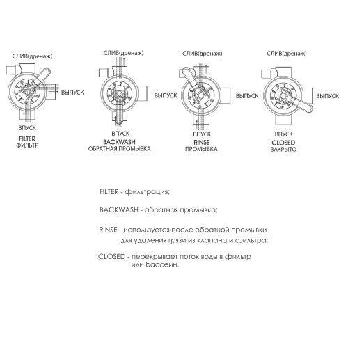 Кран четырепозиционный 1,5'' верхнее подкл. FSP Series, V350-V650 (MPV05/88281205B) Emaux