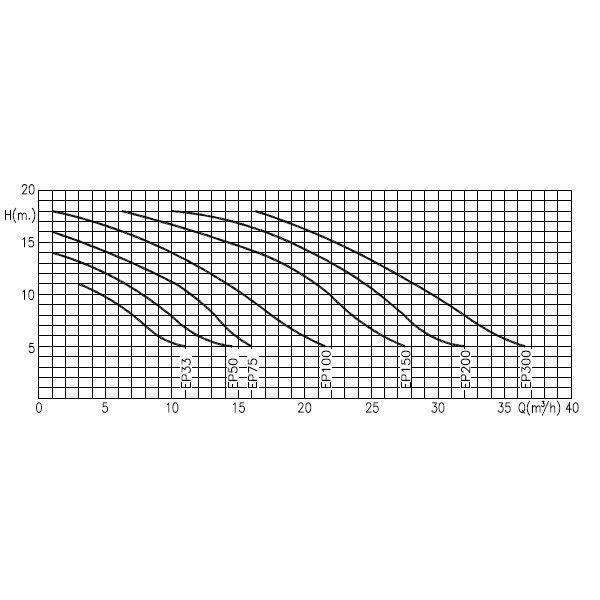 Насос для фильтрационной установки Hayward EP150, 21.9 м3 / ч (220В / 380В)