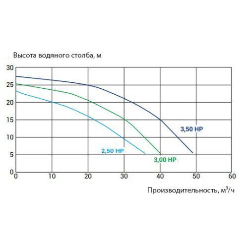 Насос KPR 350 T1 (380 В, 45 м3/ч) Kripsol