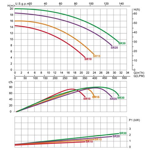 Насос центробежный Emaux SR30 (220/380В, 31 м3/ч, 3.0HP)
