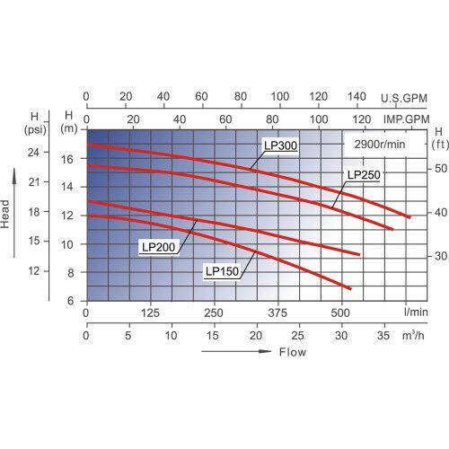 Насос центробежный AquaViva LX LP200M (220В, 27 м3/ч, 2HP)