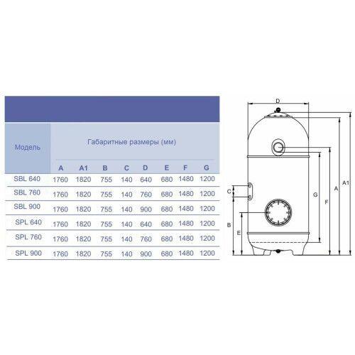 Фильтрационая бочка Hayward HCFD302I2LVA San Sebastian SBL760 (18 м3/ч, D760)