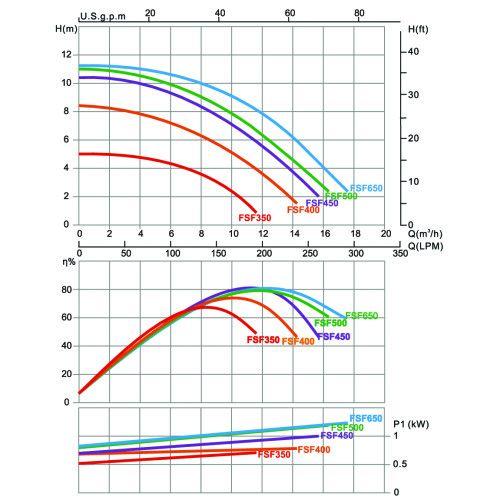 Фильтрационная установка c верхним подключением EMAUX FSF350, 4.32 м3/ч