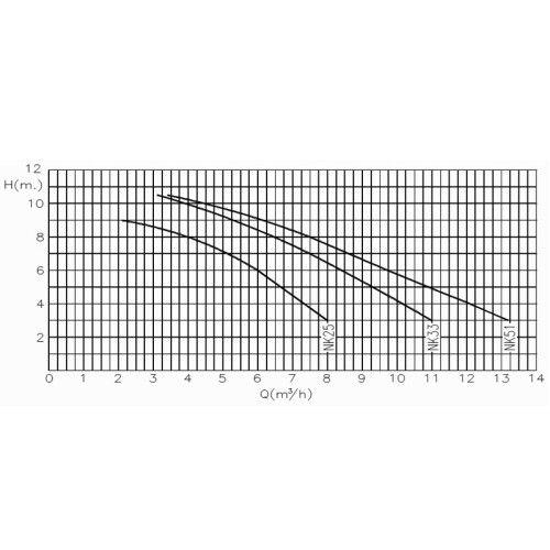 Насос центробежный KRIPSOL Ninfa NK 25 (220В, 6 м3/ч, 0.25НР)