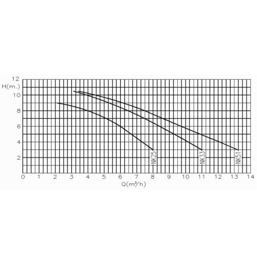 Насос центробежный KRIPSOL Ninfa NK 51 (220В, 9.75 м3/ч, 0.5НР)
