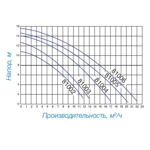 Насос для бассейна HAYWARD Powerline 81005, 13 м3/ч
