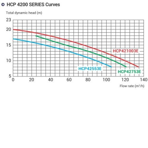 Насос центробежный Hayward HCP42753E KAL750T2 IE3 (380В, 90 м3/ч 7.5HP)