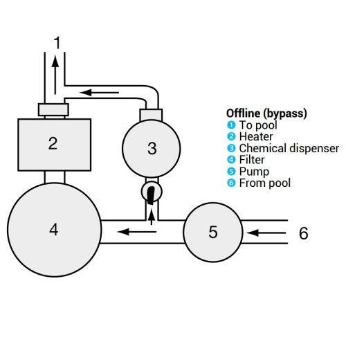 Хлоратор-полуавтомат на байпас