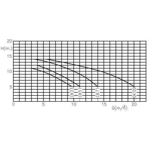 Насос центробежный Kripsol Ondina OK71 (220В/380В, 11.9 м3/ч, 0.75HP)
