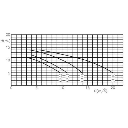 Насос центробежный Kripsol Ondina OK100 (220В, 17.2 м3/ч, 1HP)