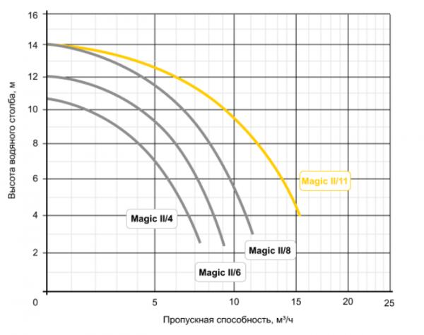Насос Badu Magic 2/6 Speck (220 В, 6 м³/ч, 0.25 кВт)