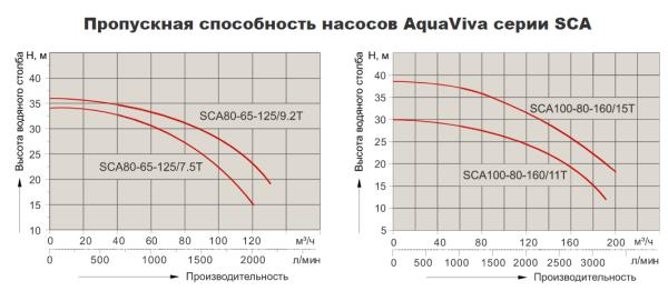 Насос центробежный AquaViva LX SCA80-65-125/7.5T (380В, 109 м3/ч, 7.5НР)