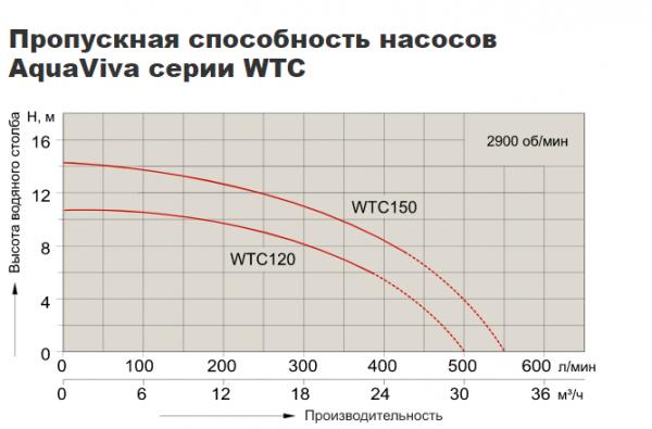 Насос центробежный AquaViva WTC150-CA (220В, 24 м3/ч, 1.5HP)