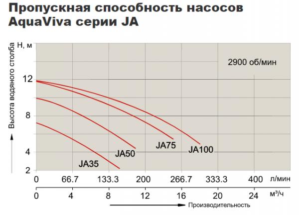 Насос центробежный AquaViva JA35M (220В, 4 м3/ч, 0.35HP)